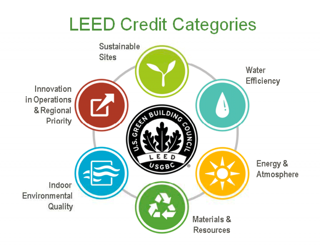 AirFloor Leed Certifiable Benefits - Airfloor HVAC Leed Certified Buildings